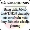 Mẫu số 02-1/TĐ-TNDN: Bảng phân bổ số thuế thu nhập doanh nghiệp phải nộp của cơ sở sản xuất thủy điện cho các địa phương