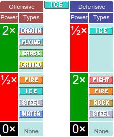 Bảng tính tương khắc của Pokemon hệ Băng