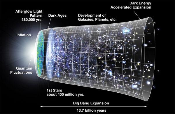 Luận án Tính giãn nở của Vũ trụ